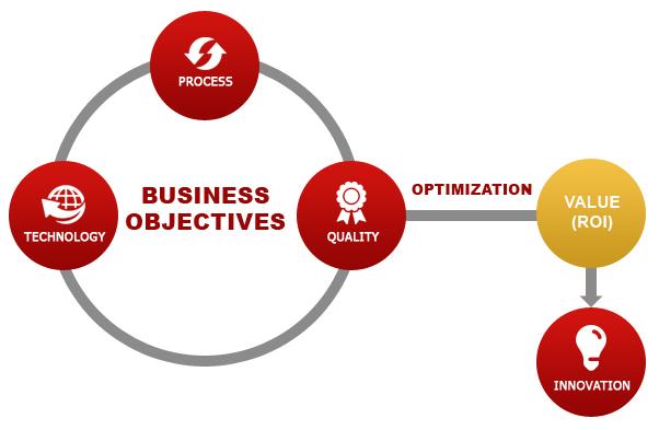 Our Development Methodology